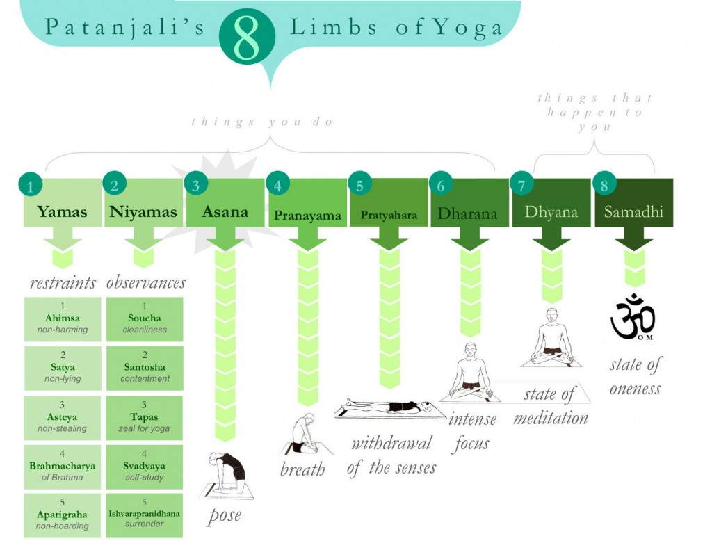 de acht yoga onderdelen